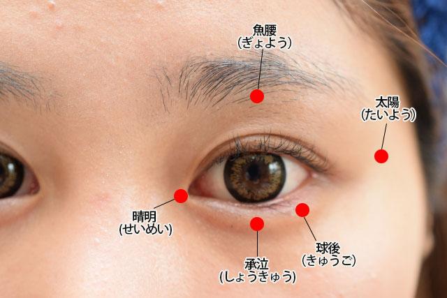眼窩脂肪燃焼に役立つツボの説明図