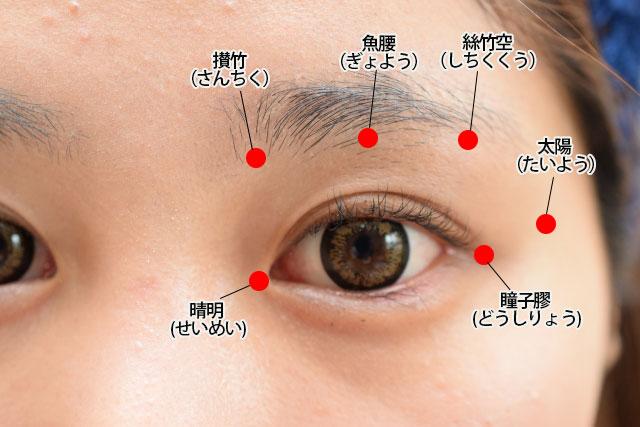垂れ目を治すツボの説明図